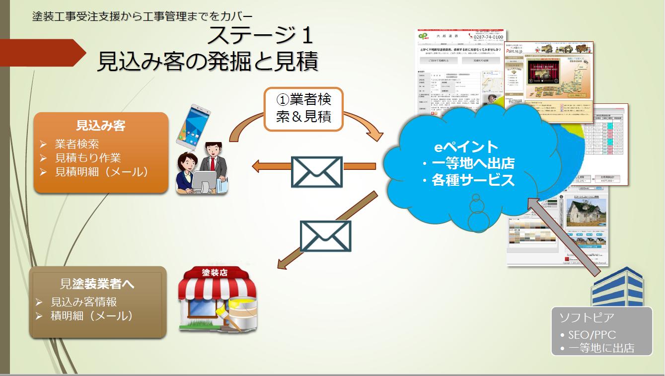 【ステージ1】見込み客の発掘と見積