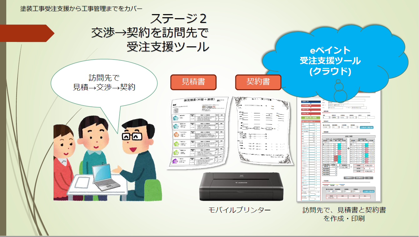 【ステージ2】交渉→契約を訪問先で受注支援ツール