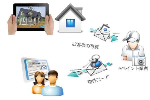 自宅の写真でWEBカラーシミュレーション流れ